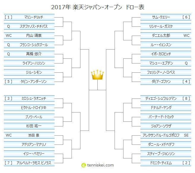 2017年 楽天ジャパン オープンの大会情報 ドロー表 放送予定