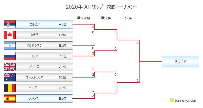 2020年】ATPカップの結果(決勝トーナメント) | テニスK